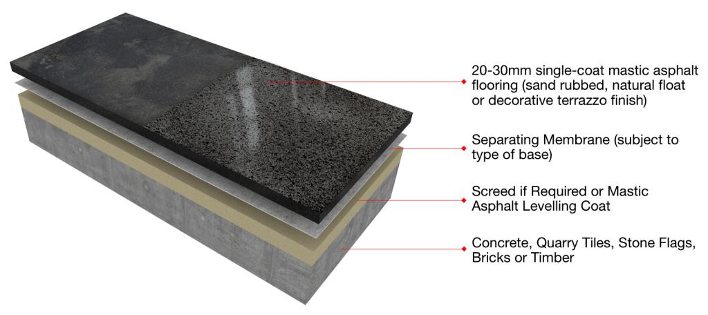 Mastic Asphalt Flooring System