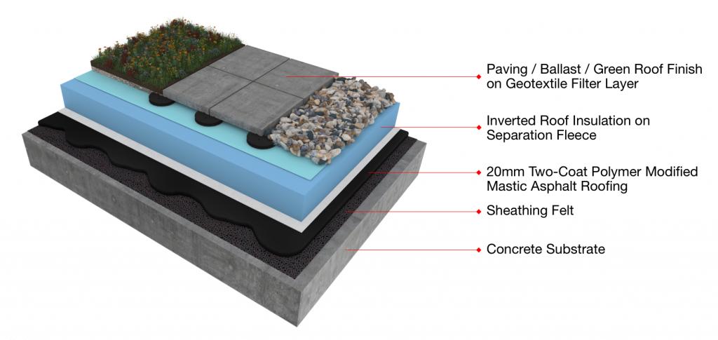 Mastic Asphalt Inverted Roof System