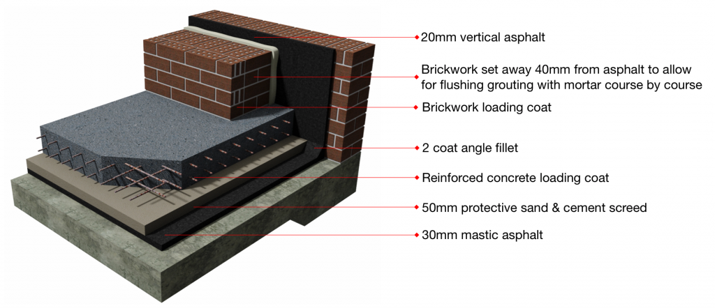 Mastic Asphalt Tanking System