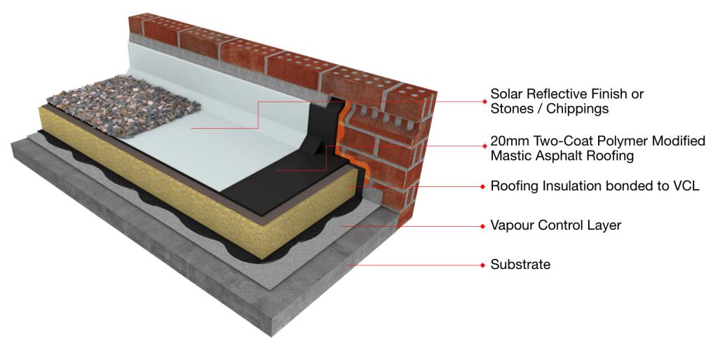 Mastic Asphalt Warm Roof System